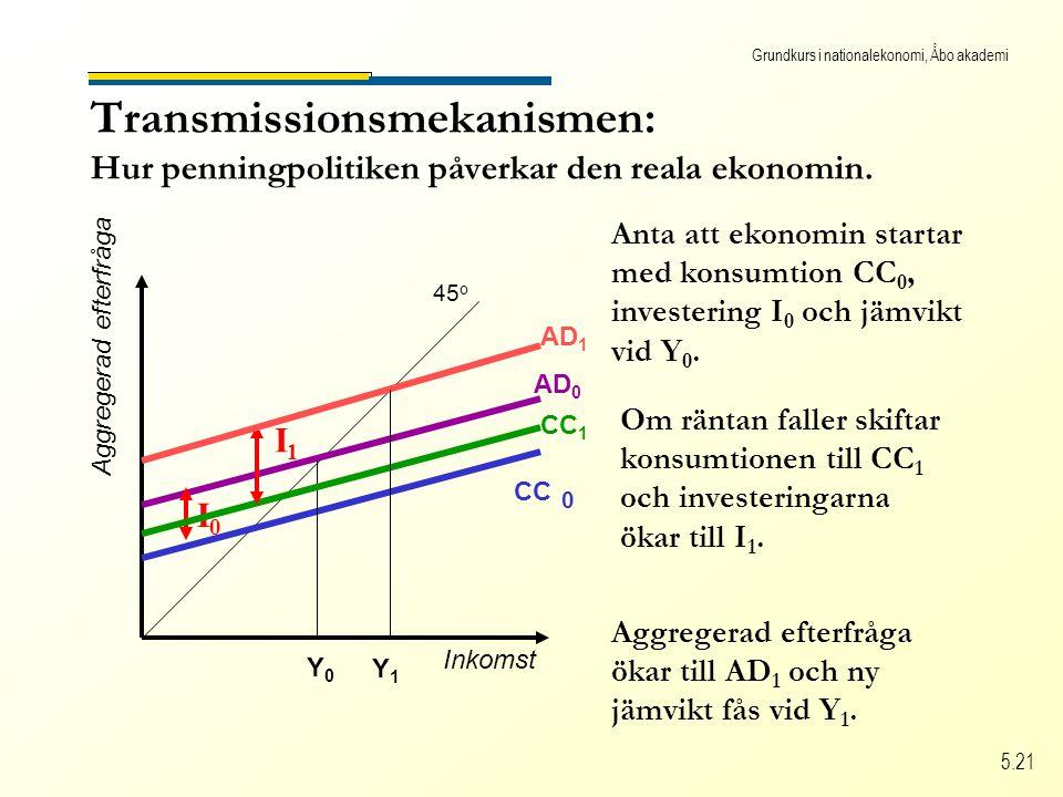 Grundkurs i nationalekonomi, Åbo akademi 5.21 Transmissionsmekanismen: Hur penningpolitiken påverkar den reala ekonomin.