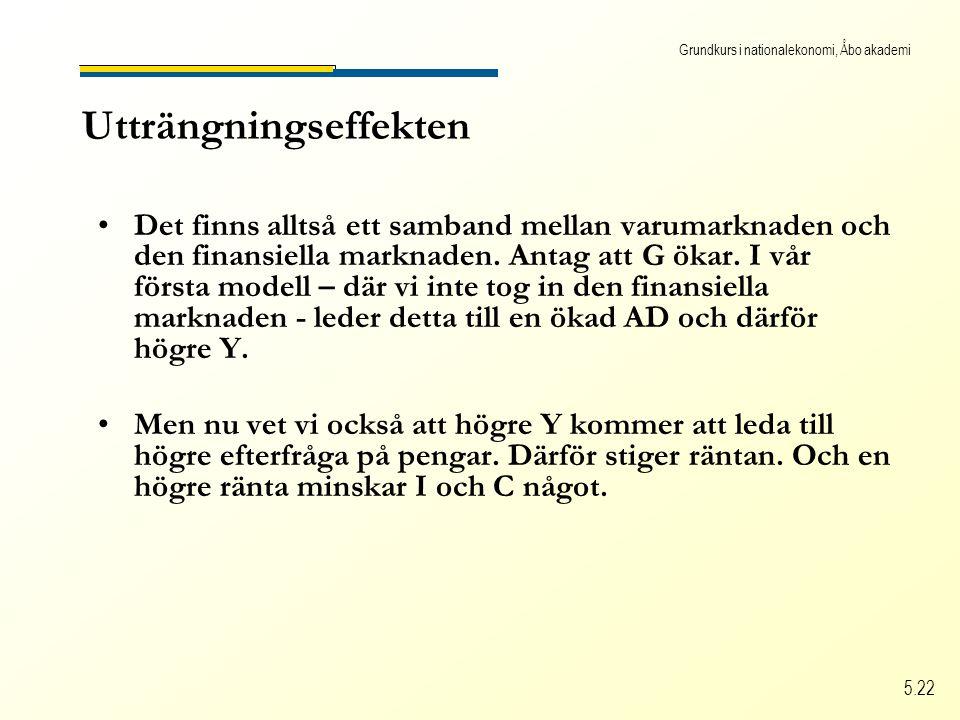Grundkurs i nationalekonomi, Åbo akademi 5.22 Utträngningseffekten Det finns alltså ett samband mellan varumarknaden och den finansiella marknaden.