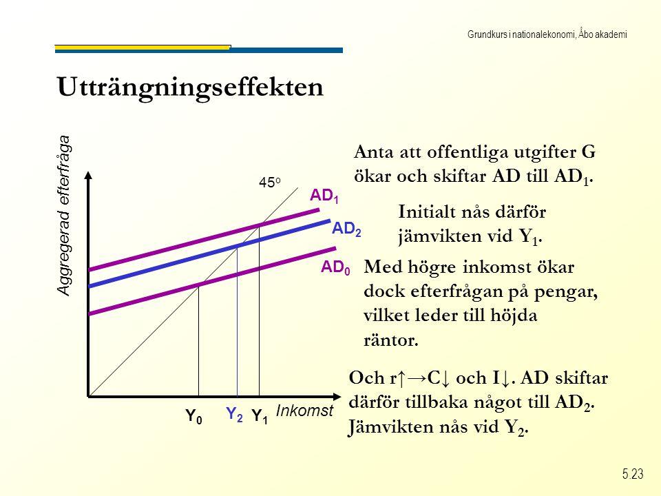 Grundkurs i nationalekonomi, Åbo akademi 5.23 Utträngningseffekten Inkomst Aggregerad efterfråga 45 o AD 0 Y0Y0 Anta att offentliga utgifter G ökar och skiftar AD till AD 1.
