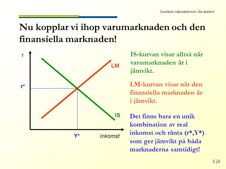 Grundkurs i nationalekonomi, Åbo akademi 5.24 Nu kopplar vi ihop varumarknaden och den finansiella marknaden.