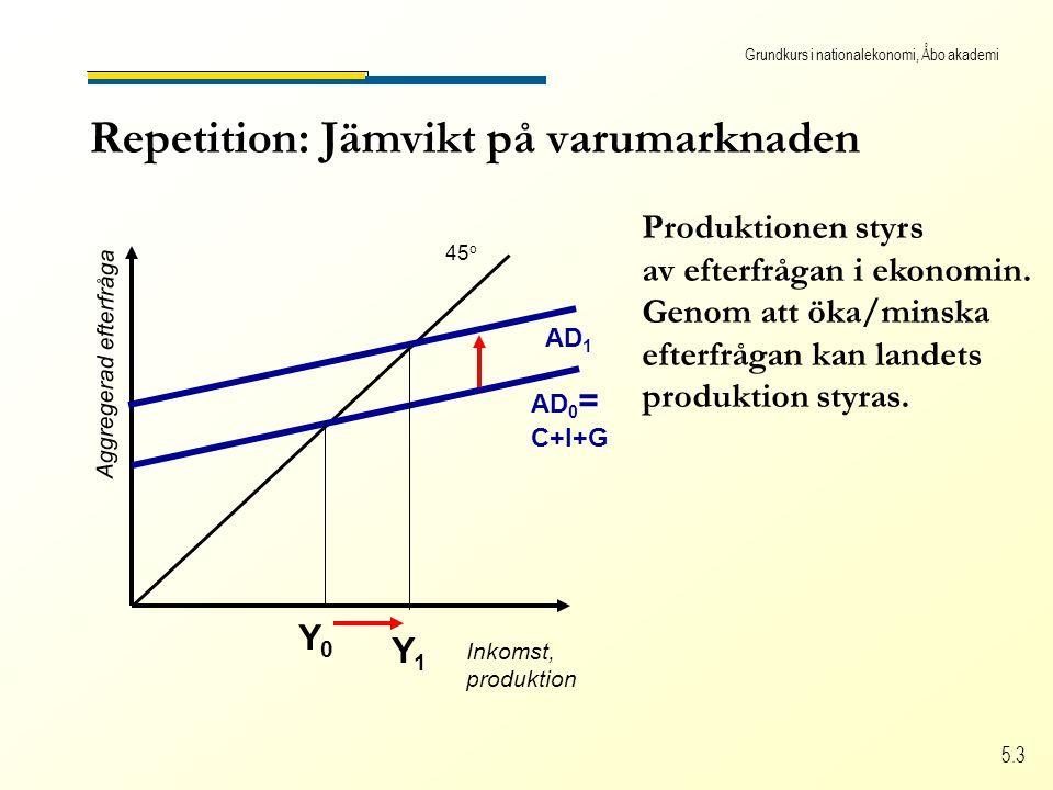 Grundkurs i nationalekonomi, Åbo akademi 5.3 Repetition: Jämvikt på varumarknaden Inkomst, produktion Aggregerad efterfråga 45 o AD 0 = C+I+G Y0Y0 AD 1 Produktionen styrs av efterfrågan i ekonomin.