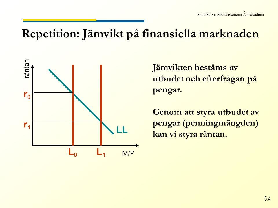 Grundkurs i nationalekonomi, Åbo akademi 5.4 Repetition: Jämvikt på finansiella marknaden M/P räntan LL L0L0 r0r0 L1L1 r1r1 Jämvikten bestäms av utbudet och efterfrågan på pengar.