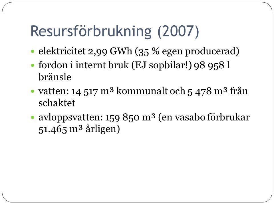 Resursförbrukning (2007) elektricitet 2,99 GWh (35 % egen producerad) fordon i internt bruk (EJ sopbilar!) 98 958 l bränsle vatten: 14 517 m³ kommunalt och 5 478 m³ från schaktet avloppsvatten: 159 850 m³ (en vasabo förbrukar 51.465 m³ årligen)