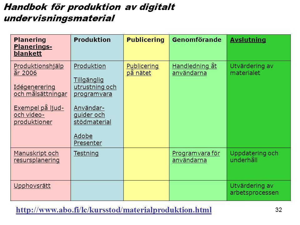 32 Planering Planerings- blankett ProduktionPubliceringGenomförandeAvslutning Produktionshjälp år 2006 Idégenerering och målsättningar Exempel på ljud- och video- produktioner Produktion Tillgänglig utrustning och programvara Användar- guider och stödmaterial Adobe Presenter Publicering på nätet Handledning åt användarna Utvärdering av materialet Manuskript och resursplanering TestningProgramvara för användarna Uppdatering och underhåll UpphovsrättUtvärdering av arbetsprocessen Handbok för produktion av digitalt undervisningsmaterial http://www.abo.fi/lc/kursstod/materialproduktion.html