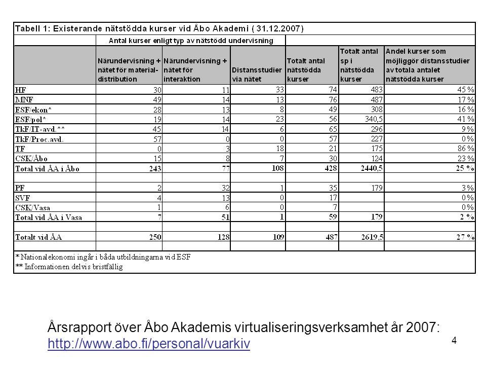 4 Årsrapport över Åbo Akademis virtualiseringsverksamhet år 2007: http://www.abo.fi/personal/vuarkiv