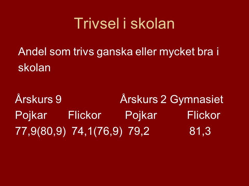 Trivsel i skolan Andel som trivs ganska eller mycket bra i skolan Årskurs 9 Årskurs 2 Gymnasiet Pojkar Flickor 77,9(80,9) 74,1(76,9) 79,2 81,3