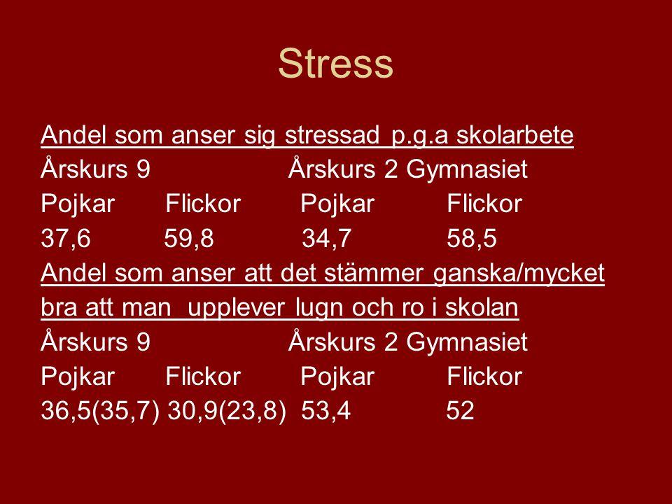 Stress Andel som anser sig stressad p.g.a skolarbete Årskurs 9 Årskurs 2 Gymnasiet Pojkar Flickor 37,6 59,8 34,7 58,5 Andel som anser att det stämmer