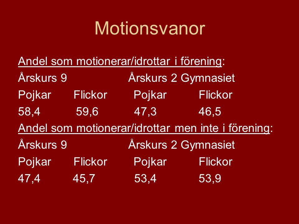 Motionsvanor Andel som motionerar/idrottar i förening: Årskurs 9 Årskurs 2 Gymnasiet Pojkar Flickor 58,4 59,6 47,3 46,5 Andel som motionerar/idrottar
