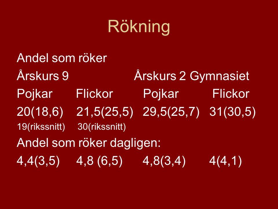 Rökning Andel som röker Årskurs 9 Årskurs 2 Gymnasiet Pojkar Flickor 20(18,6) 21,5(25,5) 29,5(25,7) 31(30,5) 19(rikssnitt) 30(rikssnitt) Andel som rök