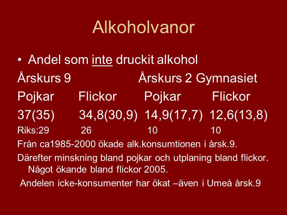Alkoholvanor Andel som inte druckit alkohol Årskurs 9 Årskurs 2 Gymnasiet Pojkar Flickor 37(35) 34,8(30,9) 14,9(17,7) 12,6(13,8) Riks:29 26 10 10 Från