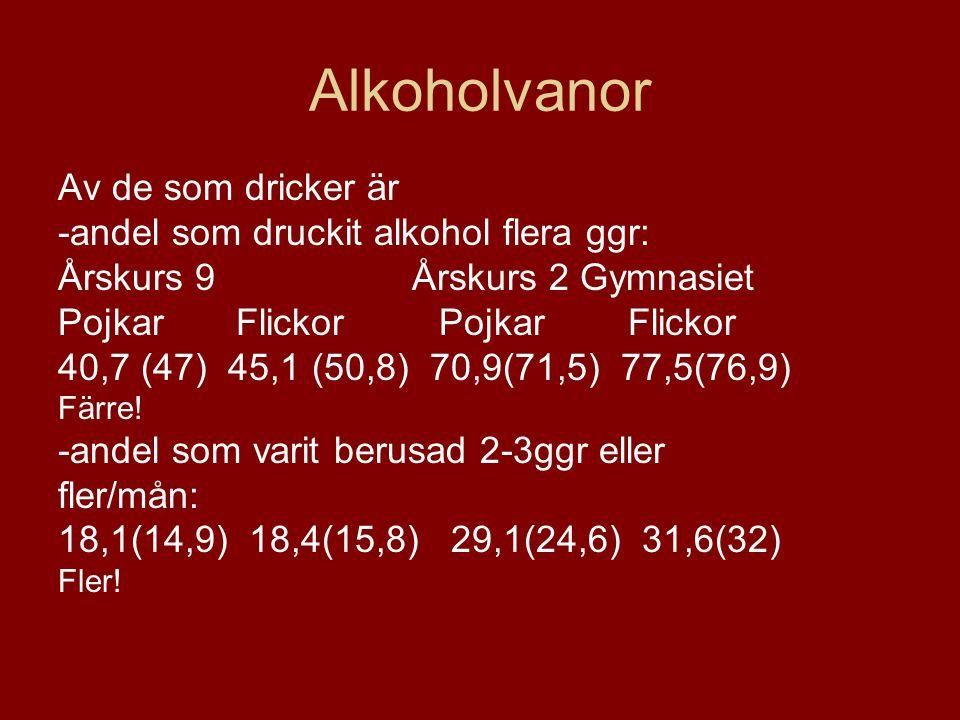 Alkoholvanor Av de som dricker är -andel som druckit alkohol flera ggr: Årskurs 9 Årskurs 2 Gymnasiet Pojkar Flickor 40,7 (47) 45,1 (50,8) 70,9(71,5)