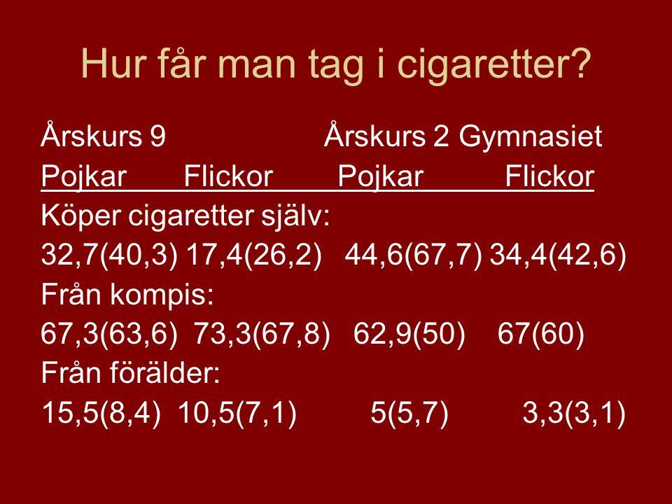 Hur får man tag i cigaretter? Årskurs 9 Årskurs 2 Gymnasiet Pojkar Flickor Köper cigaretter själv: 32,7(40,3) 17,4(26,2) 44,6(67,7) 34,4(42,6) Från ko