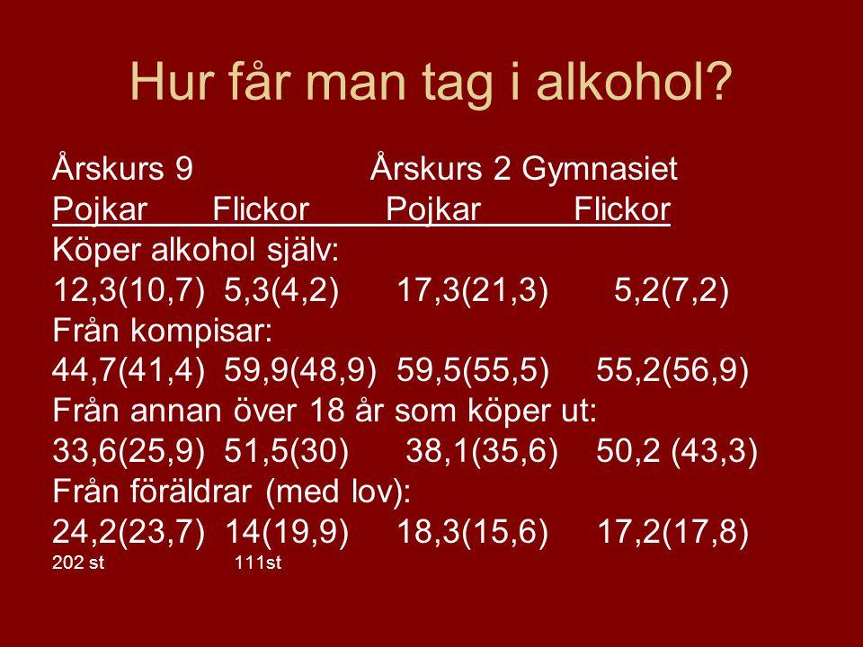 Hur får man tag i alkohol? Årskurs 9 Årskurs 2 Gymnasiet Pojkar Flickor Köper alkohol själv: 12,3(10,7) 5,3(4,2) 17,3(21,3) 5,2(7,2) Från kompisar: 44