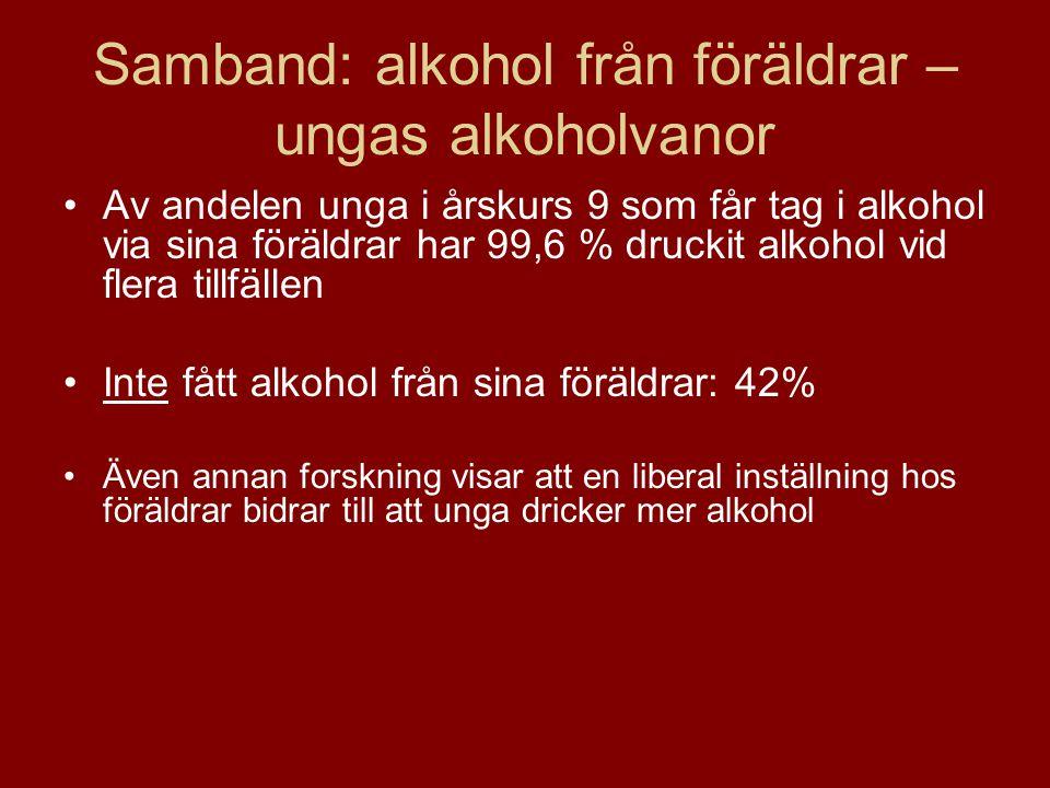 Samband: alkohol från föräldrar – ungas alkoholvanor Av andelen unga i årskurs 9 som får tag i alkohol via sina föräldrar har 99,6 % druckit alkohol v