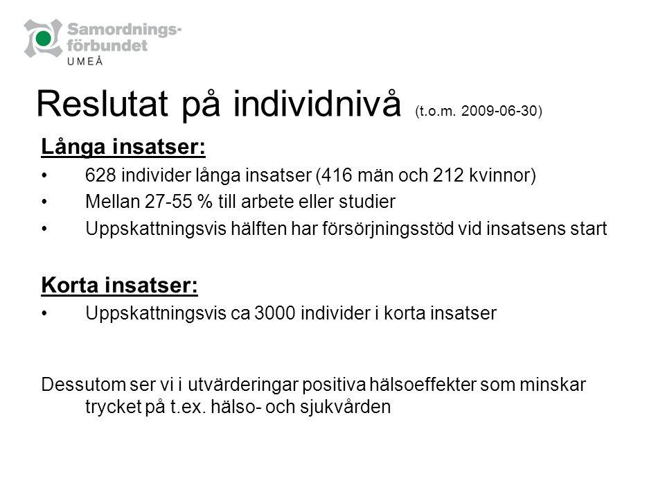 Reslutat på individnivå (t.o.m. 2009-06-30) Långa insatser: 628 individer långa insatser (416 män och 212 kvinnor) Mellan 27-55 % till arbete eller st