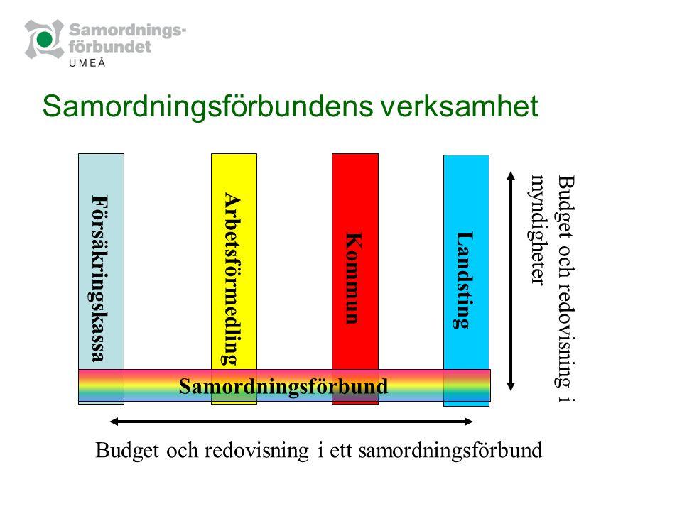 Samordningsförbundens verksamhet Försäkringskassa Arbetsförmedling Kommun Landsting Samordningsförbund Budget och redovisning i ett samordningsförbund