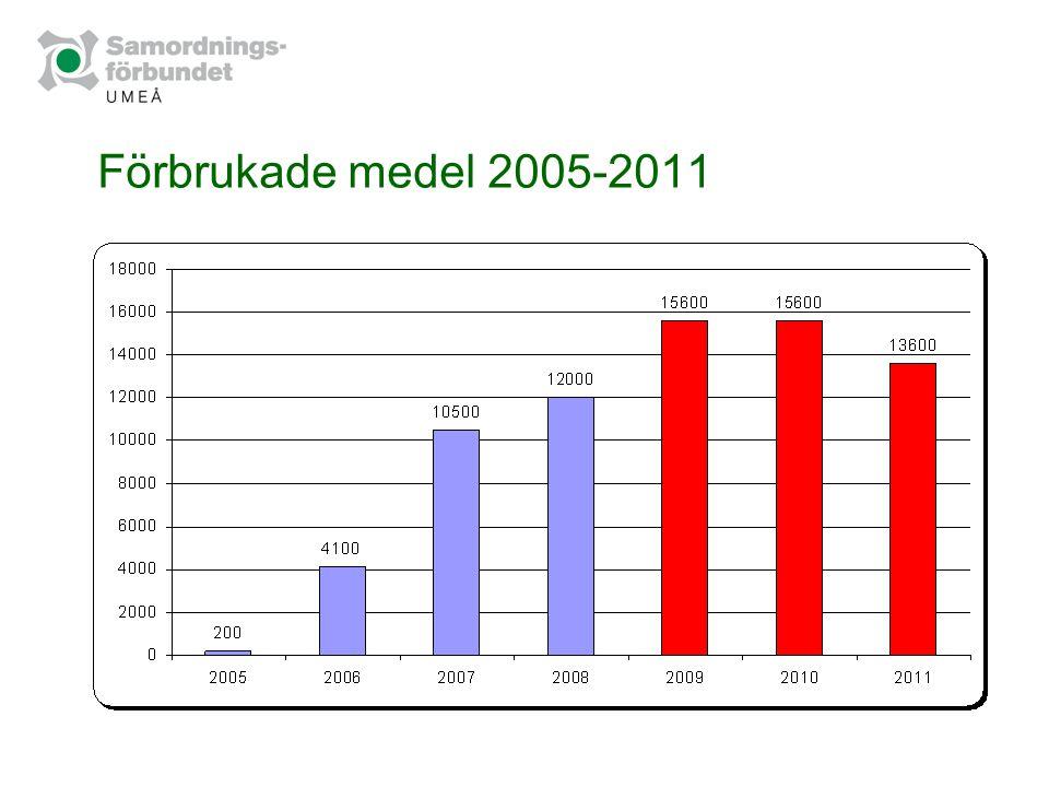 Förbrukade medel 2005-2011