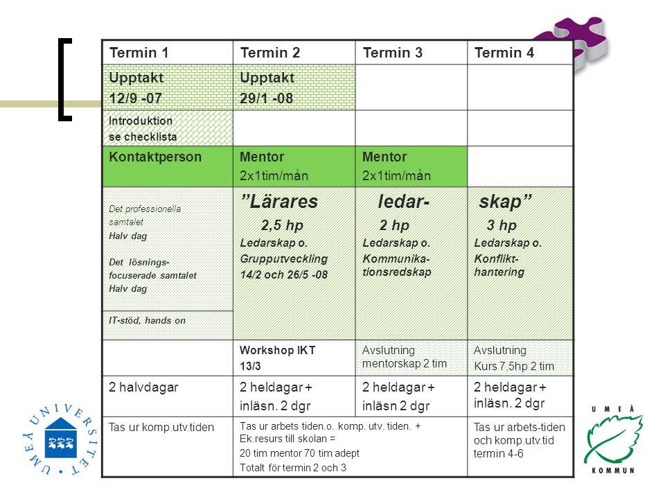 Termin 1Termin 2Termin 3Termin 4 Upptakt 12/9 -07 Upptakt 29/1 -08 Introduktion se checklista KontaktpersonMentor 2x1tim/mån Mentor 2x1tim/mån Det pro