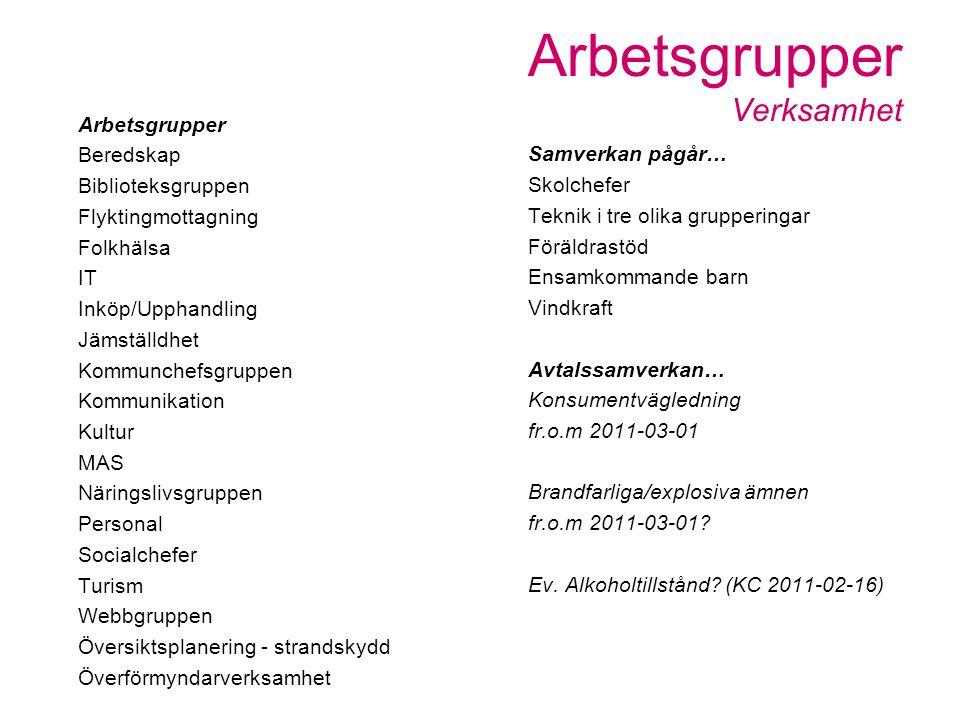 Samverkan pågår… Skolchefer Teknik i tre olika grupperingar Föräldrastöd Ensamkommande barn Vindkraft Avtalssamverkan… Konsumentvägledning fr.o.m 2011-03-01 Brandfarliga/explosiva ämnen fr.o.m 2011-03-01.