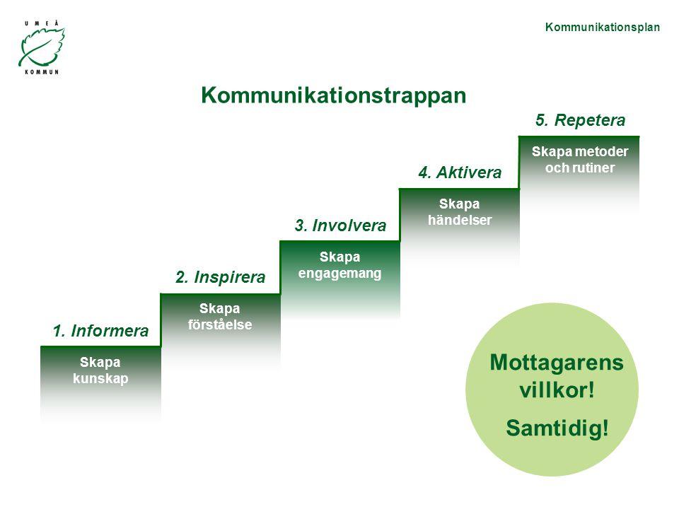 Kommunikationsplan 1.Informera Skapa kunskap 2. Inspirera Skapa förståelse 3.