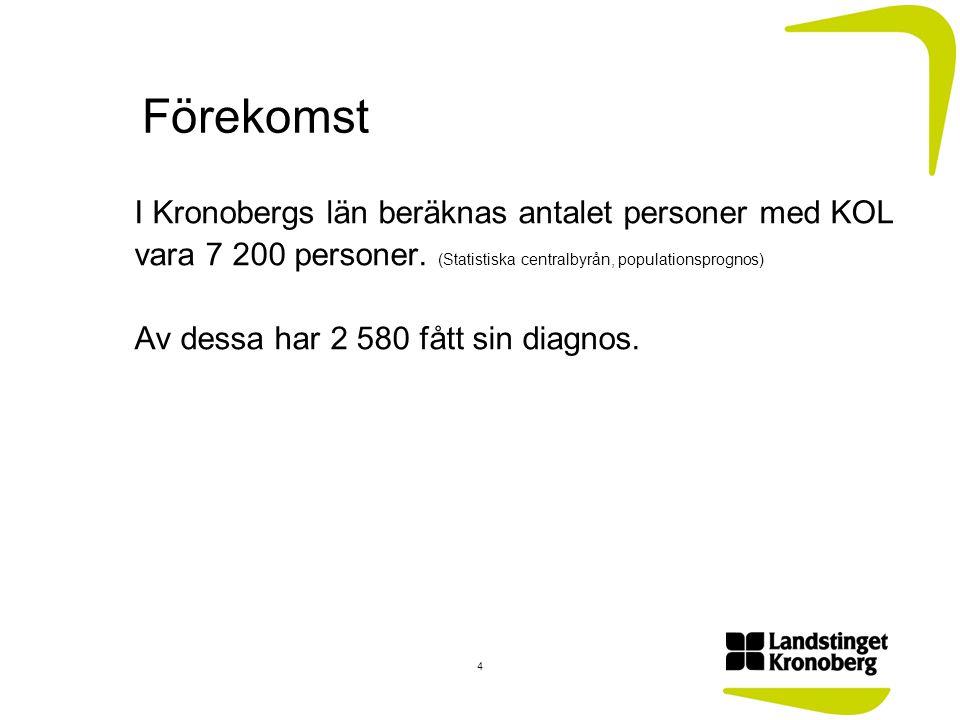 Förekomst I Kronobergs län beräknas antalet personer med KOL vara 7 200 personer. (Statistiska centralbyrån, populationsprognos) Av dessa har 2 580 få