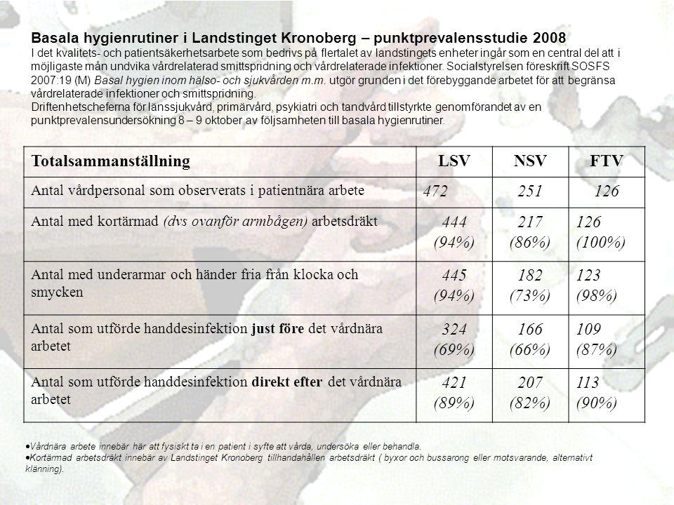 Basala hygienrutiner i Landstinget Kronoberg – punktprevalensstudie 2008 I det kvalitets- och patientsäkerhetsarbete som bedrivs på flertalet av landstingets enheter ingår som en central del att i möjligaste mån undvika vårdrelaterad smittspridning och vårdrelaterade infektioner.