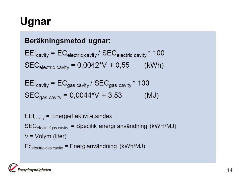 Ugnar Beräkningsmetod ugnar: EEI cavity = EC electric cavity / SEC electric cavity * 100 SEC electric cavity = 0,0042*V + 0,55(kWh) EEI cavity = EC ga