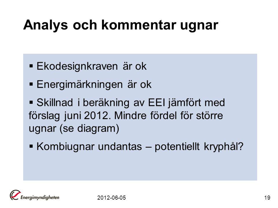 Analys och kommentar ugnar  Ekodesignkraven är ok  Energimärkningen är ok  Skillnad i beräkning av EEI jämfört med förslag juni 2012. Mindre fördel