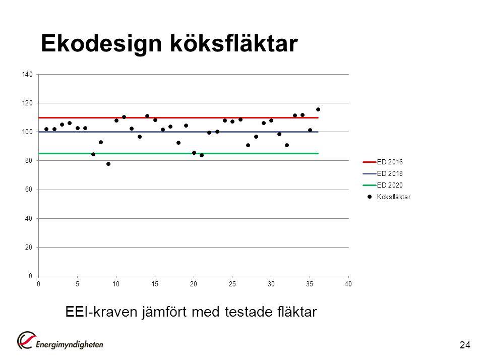 Ekodesign köksfläktar 24 EEI-kraven jämfört med testade fläktar