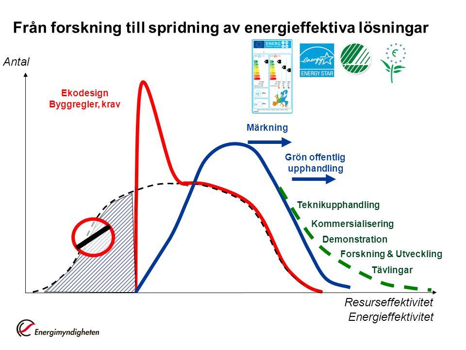 Antal Energieffektivitet Ekodesign Byggregler, krav Märkning Resurseffektivitet Från forskning till spridning av energieffektiva lösningar Grön offent