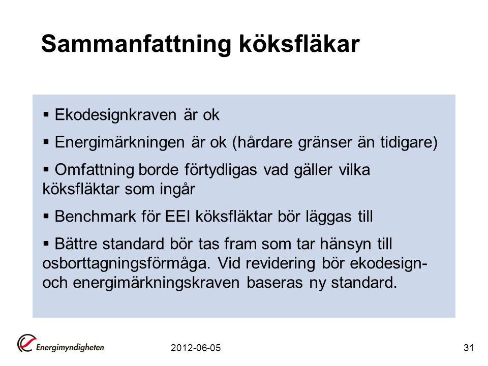 Sammanfattning köksfläkar  Ekodesignkraven är ok  Energimärkningen är ok (hårdare gränser än tidigare)  Omfattning borde förtydligas vad gäller vil