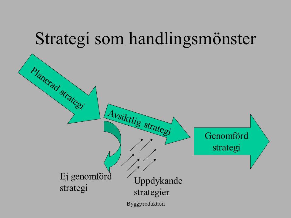 Byggproduktion Strategi som handlingsmönster Planerad strategi Avsiktlig strategi Ej genomförd strategi Uppdykande strategier Genomförd strategi