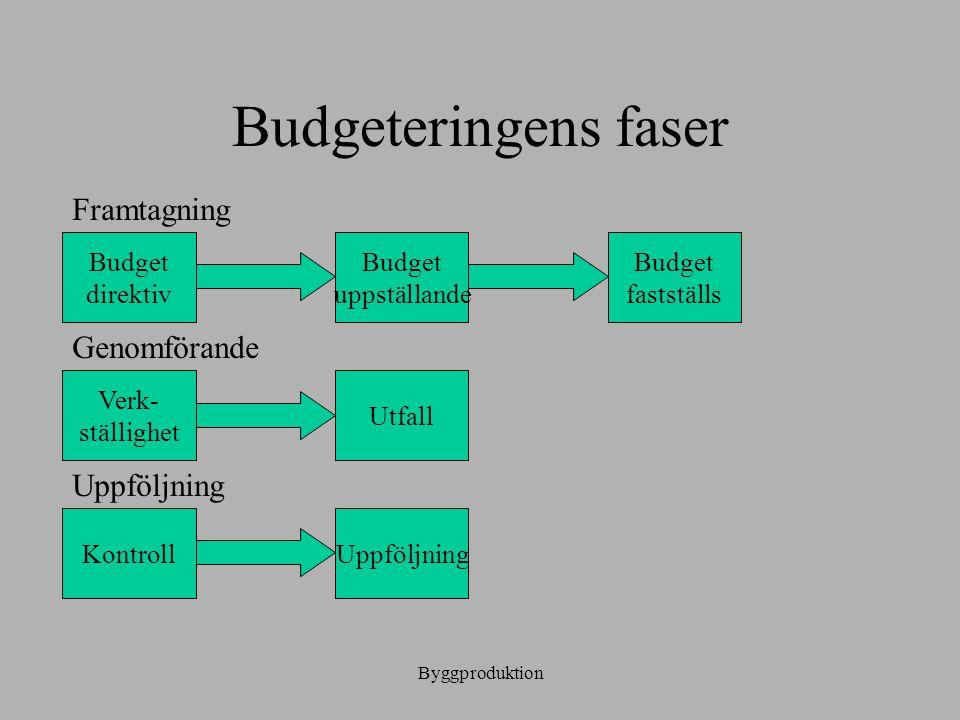 Byggproduktion Budgeteringens faser UppföljningKontroll Utfall Verk- ställighet Budget fastställs Budget uppställande Budget direktiv Framtagning Geno