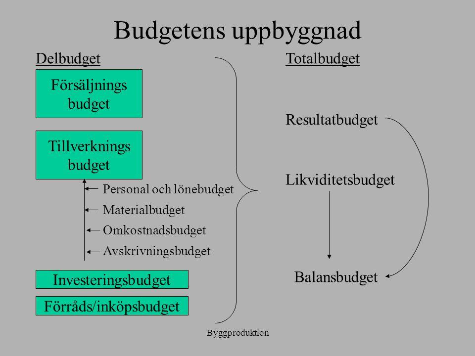 Byggproduktion Budgetens uppbyggnad Försäljnings budget Tillverknings budget Personal och lönebudget Materialbudget Omkostnadsbudget Avskrivningsbudge
