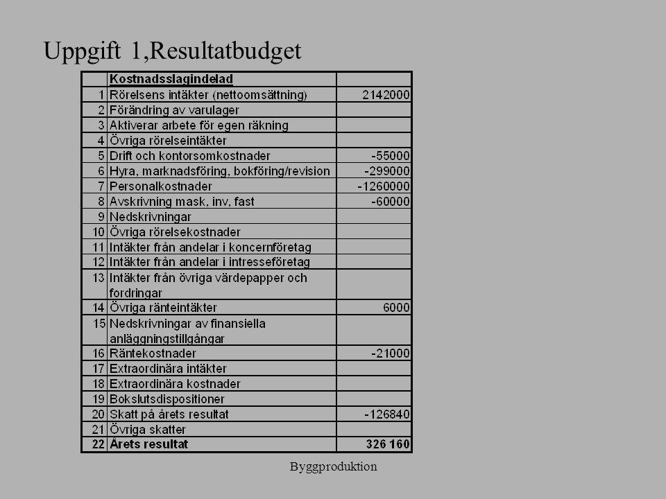 Byggproduktion Uppgift 1,Resultatbudget