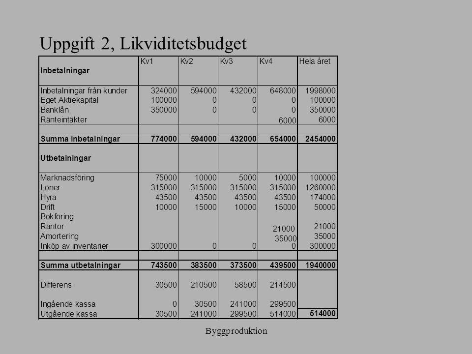 Byggproduktion Uppgift 2, Likviditetsbudget Kv1Kv2Kv3Kv4Hela året Inbetalningar Inbetalningar från kunder3240005940004320006480001998000 Eget Aktiekap