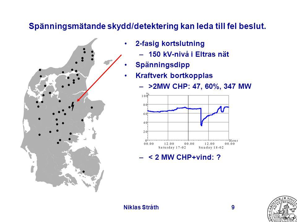 Niklas Stråth9 2-fasig kortslutning –150 kV-nivå i Eltras nät Spänningsdipp Kraftverk bortkopplas –>2MW CHP: 47, 60%, 347 MW –< 2 MW CHP+vind: ? Spänn