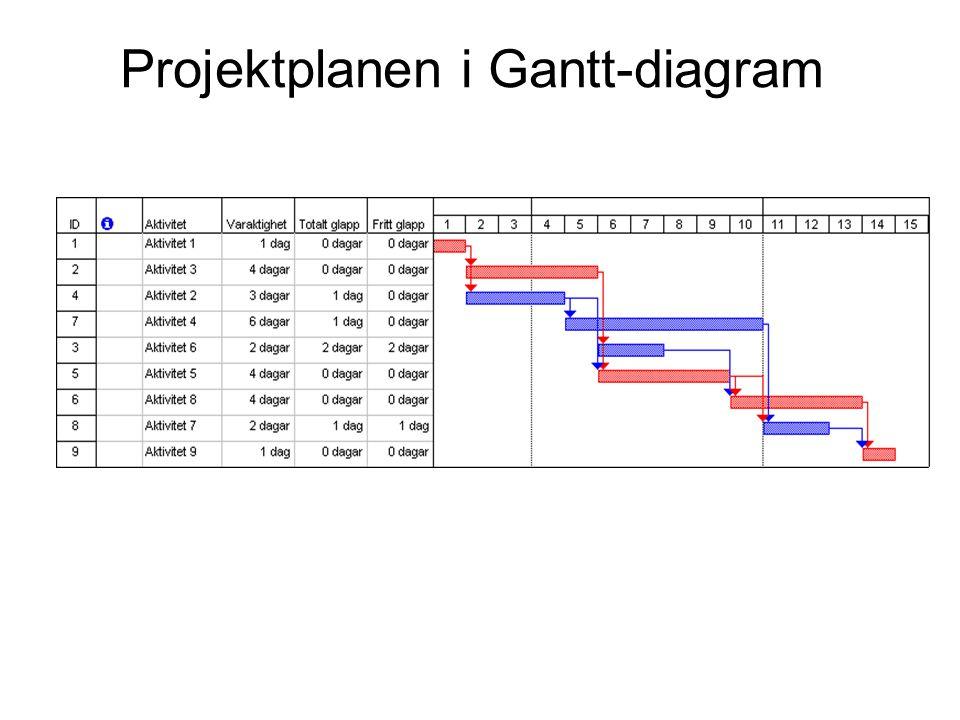 Projektplanen i Gantt-diagram