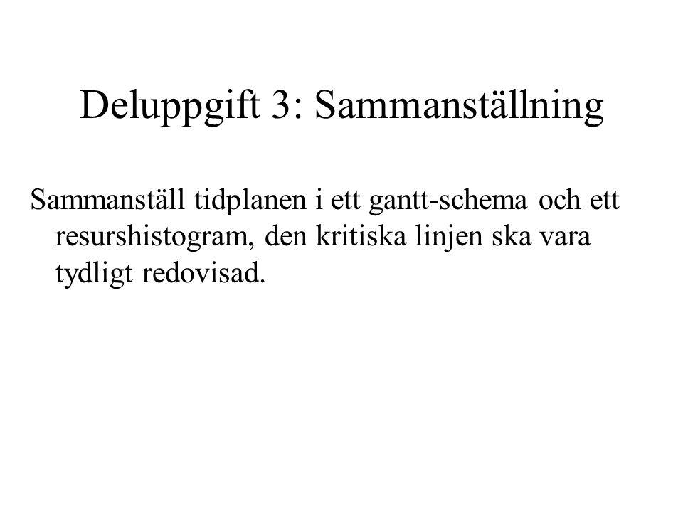 Deluppgift 3: Sammanställning Sammanställ tidplanen i ett gantt-schema och ett resurshistogram, den kritiska linjen ska vara tydligt redovisad.