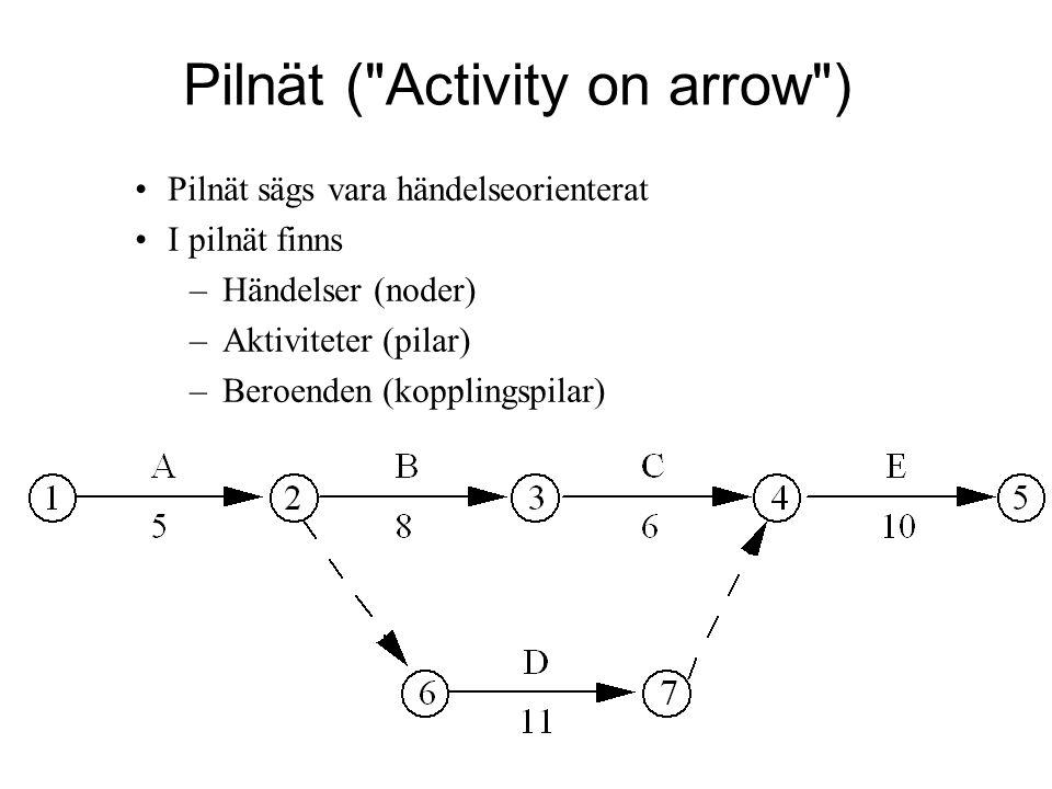 Pilnät sägs vara händelseorienterat I pilnät finns –Händelser (noder) –Aktiviteter (pilar) –Beroenden (kopplingspilar) Pilnät (