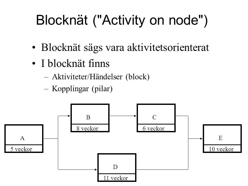 Blocknät (