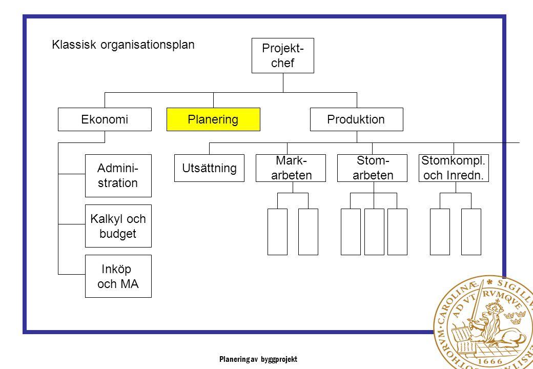 Planering av byggprojekt Projekt- chef EkonomiPlaneringProduktion Admini- stration Kalkyl och budget Inköp och MA Utsättning Mark- arbeten Stom- arbet