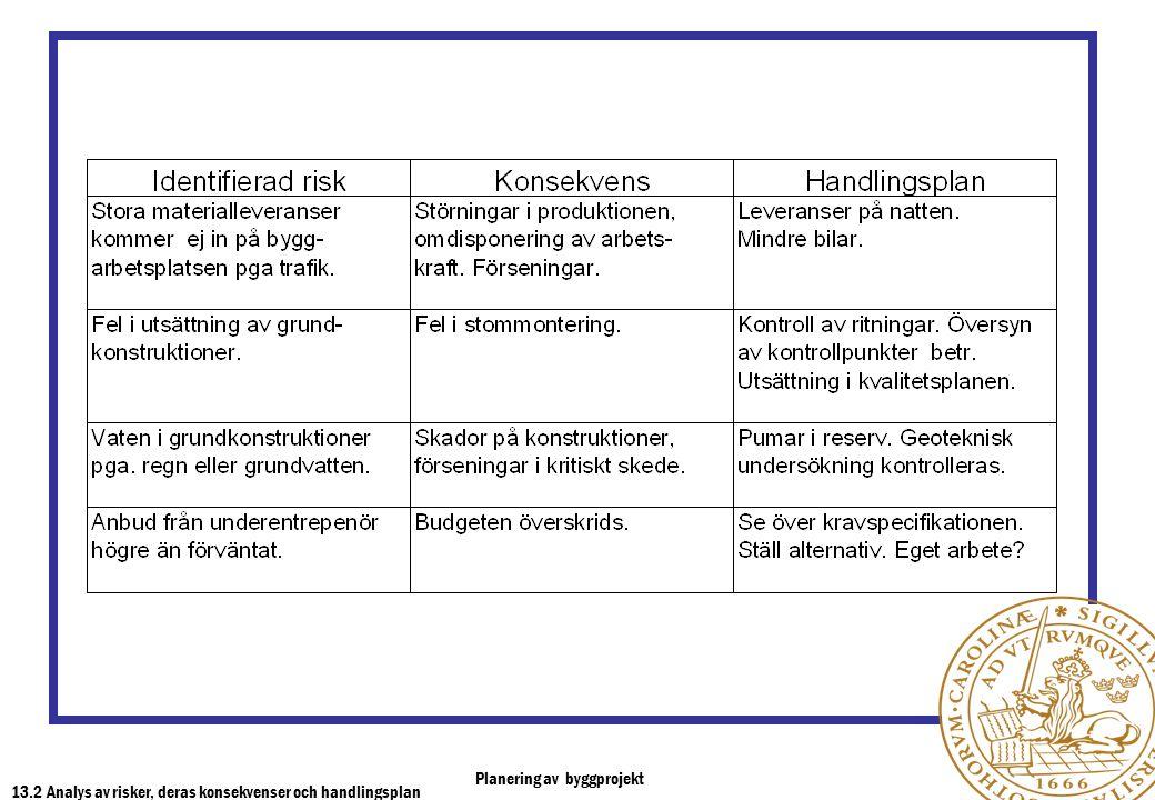 Planering av byggprojekt 13.2 Analys av risker, deras konsekvenser och handlingsplan