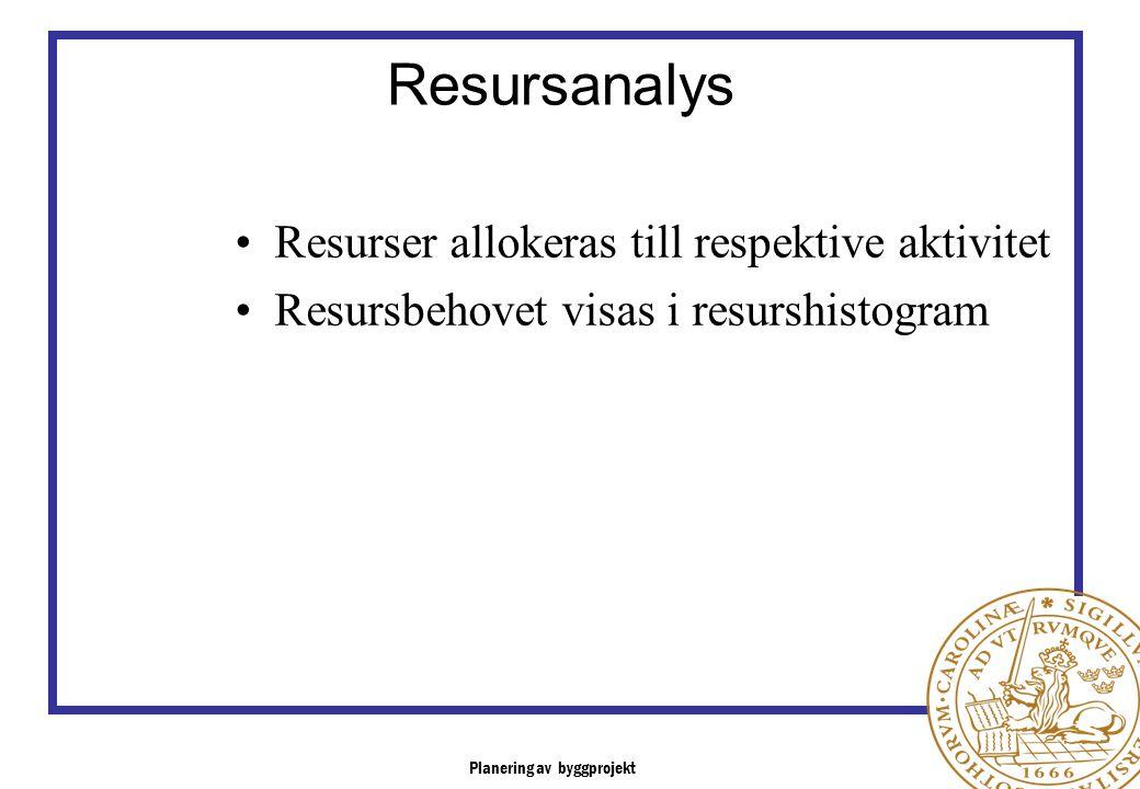 Planering av byggprojekt Resursanalys Resurser allokeras till respektive aktivitet Resursbehovet visas i resurshistogram