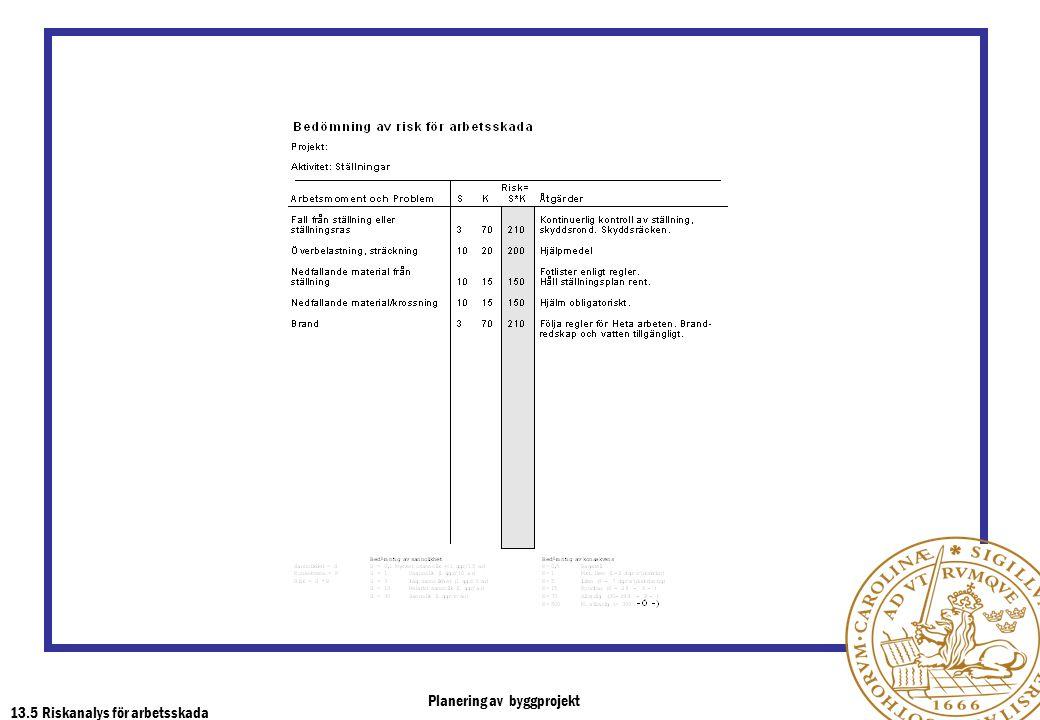 Planering av byggprojekt 13.5 Riskanalys för arbetsskada
