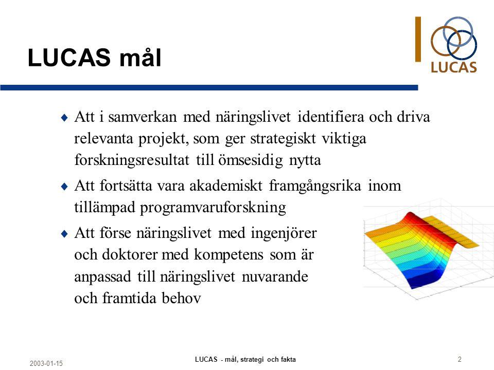 2003-01-15 LUCAS - mål, strategi och fakta2 LUCAS mål  Att i samverkan med näringslivet identifiera och driva relevanta projekt, som ger strategiskt viktiga forskningsresultat till ömsesidig nytta  Att fortsätta vara akademiskt framgångsrika inom tillämpad programvaruforskning  Att förse näringslivet med ingenjörer och doktorer med kompetens som är anpassad till näringslivet nuvarande och framtida behov