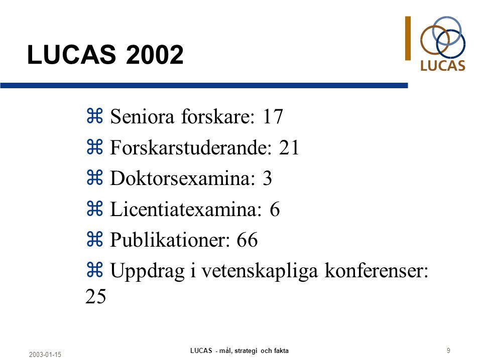 2003-01-15 LUCAS - mål, strategi och fakta9 LUCAS 2002 z Seniora forskare: 17 z Forskarstuderande: 21 z Doktorsexamina: 3 z Licentiatexamina: 6 z Publikationer: 66 z Uppdrag i vetenskapliga konferenser: 25
