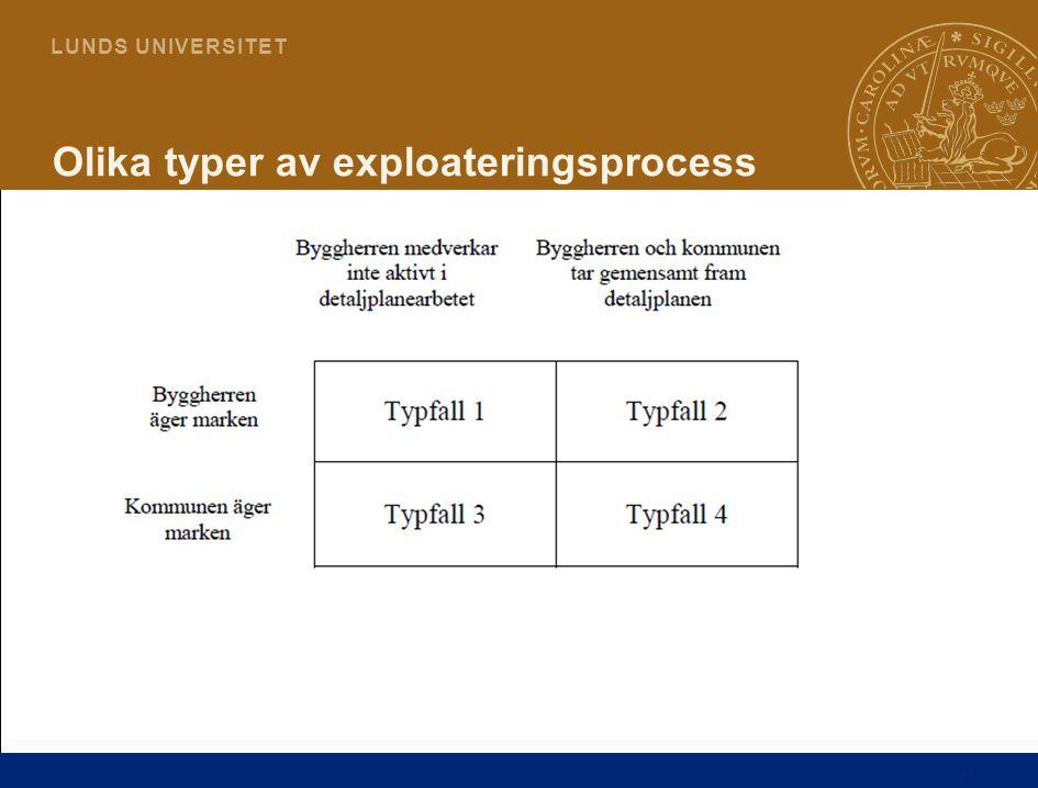 4 L U N D S U N I V E R S I T E T Olika typer av exploateringsprocess