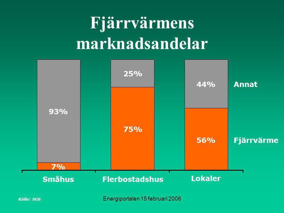 Energiportalen 15 februari 2006 Fjärrvärmens marknadsandelar Småhus Lokaler Flerbostadshus Källa: SCB Fjärrvärme Annat 7% 93% 75% 25% 56% 44%