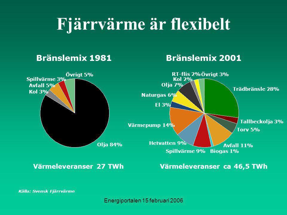 Energiportalen 15 februari 2006 Fjärrvärme är flexibelt Bränslemix 1981Bränslemix 2001 Olja 7% Torv 5% Tallbeckolja 3% Avfall 11% Spillvärme 9%Biogas 1% Hetvatten 9% Värmepump 14% El 3% Naturgas 6% Trädbränsle 28% Övrigt 3% Kol 2% Övrigt 5% Kol 3% Spillvärme 3% Avfall 5% Olja 84% Värmeleveranser 27 TWhVärmeleveranser ca 46,5 TWh RT-flis 2% Källa: Svensk Fjärrvärme